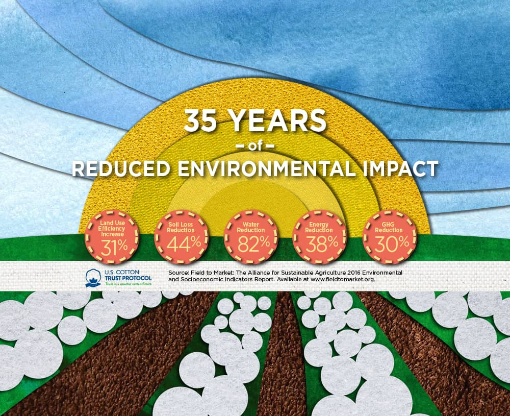 35 years of reduced environmental impact
